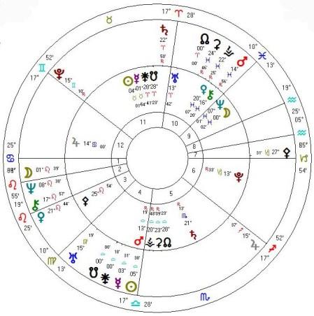 Ajanlaadun Draconic kartta 24.4.2014 sisäkehällä tavallinen Zodiak, ulkokehällä Draconic kartta